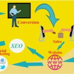 Digital marketing competitive advantages